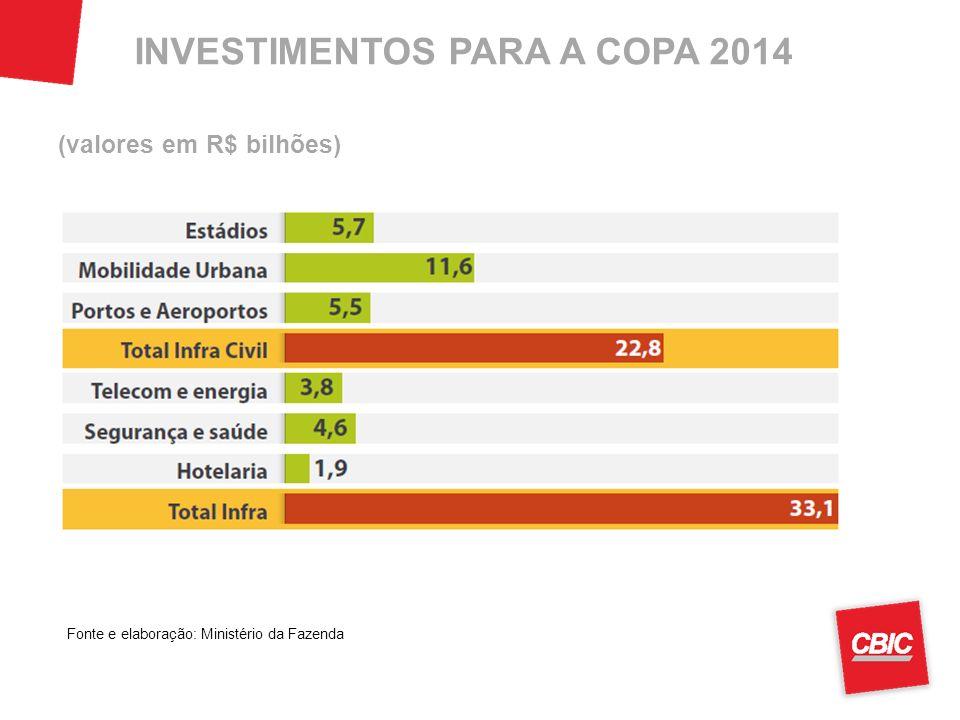 INVESTIMENTOS PARA A COPA 2014