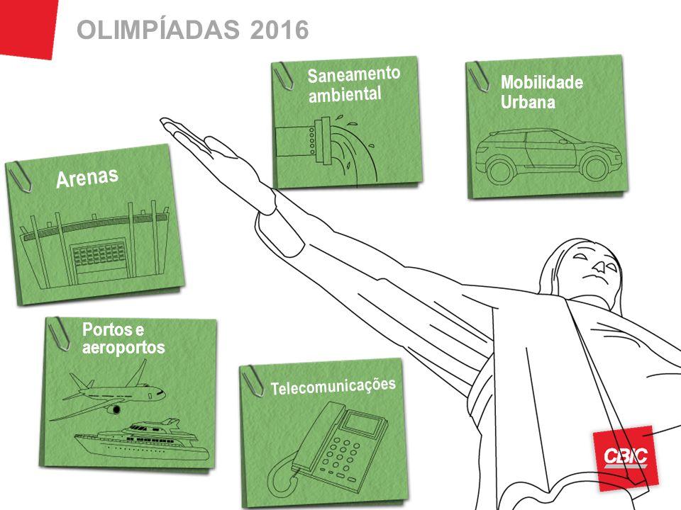 OLIMPÍADAS 2016 Arenas Saneamento ambiental Mobilidade Urbana