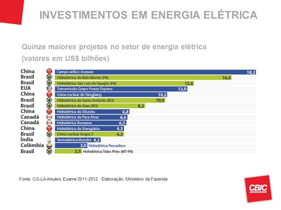 INVESTIMENTOS EM ENERGIA ELÉTRICA