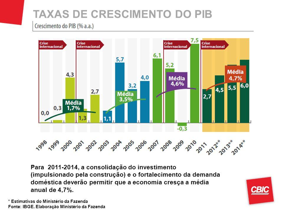 TAXAS DE CRESCIMENTO DO PIB