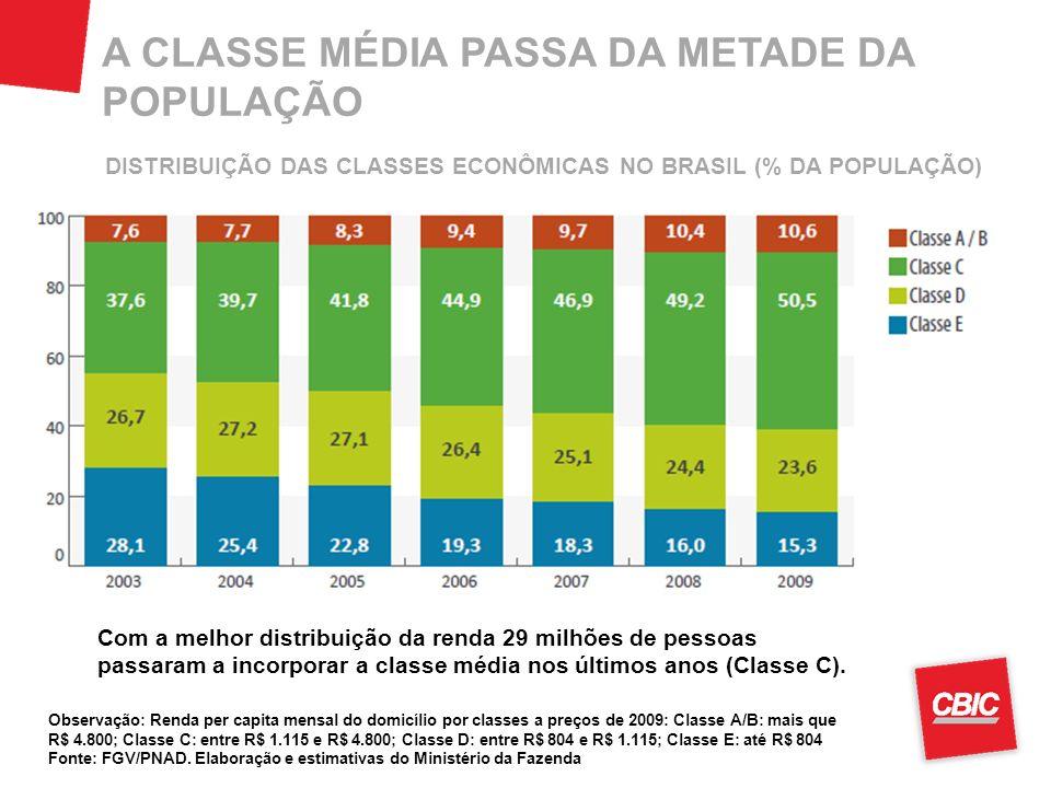 A CLASSE MÉDIA PASSA DA METADE DA POPULAÇÃO