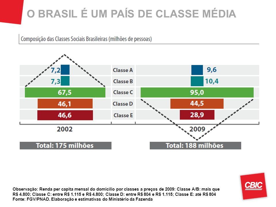 O BRASIL É UM PAÍS DE CLASSE MÉDIA