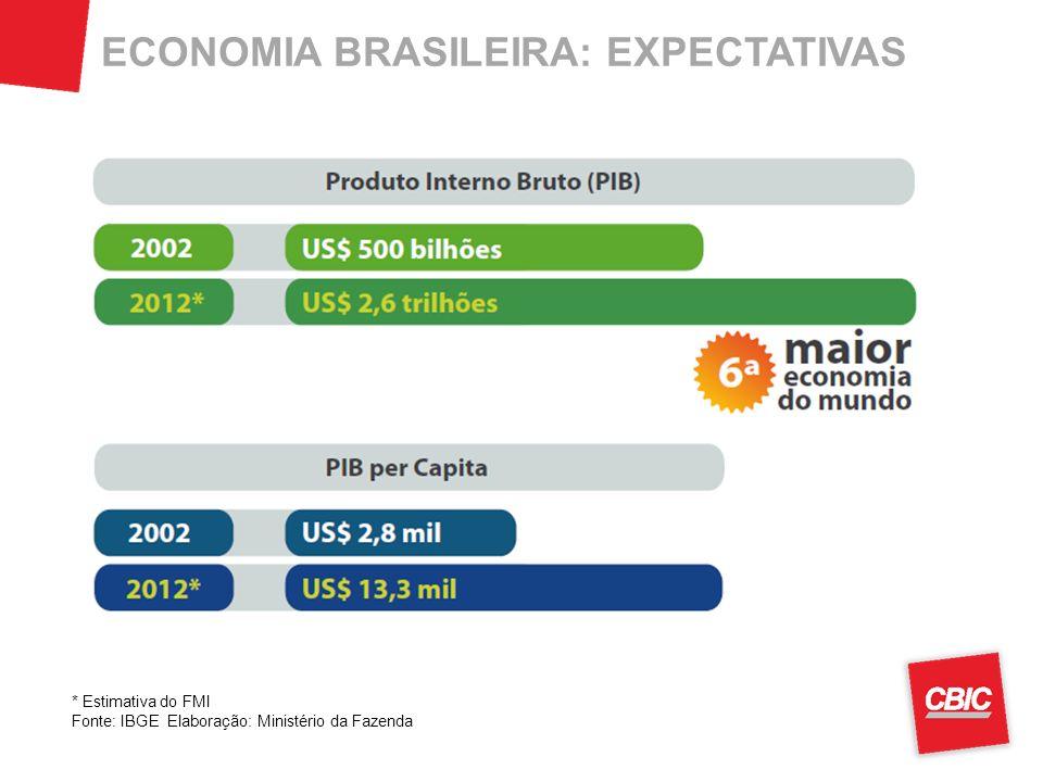 ECONOMIA BRASILEIRA: EXPECTATIVAS