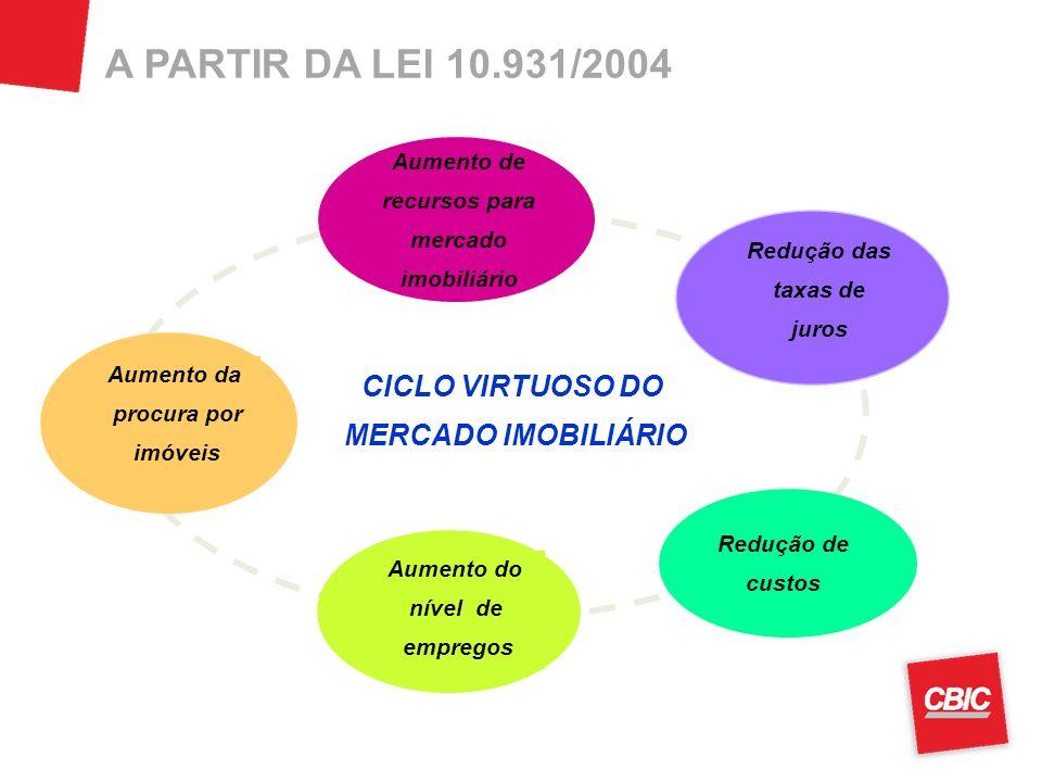 A PARTIR DA LEI 10.931/2004 CICLO VIRTUOSO DO MERCADO IMOBILIÁRIO