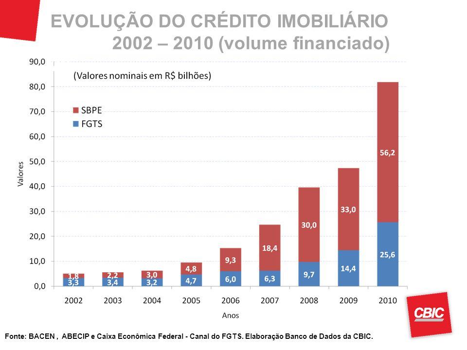 EVOLUÇÃO DO CRÉDITO IMOBILIÁRIO 2002 – 2010 (volume financiado) 28