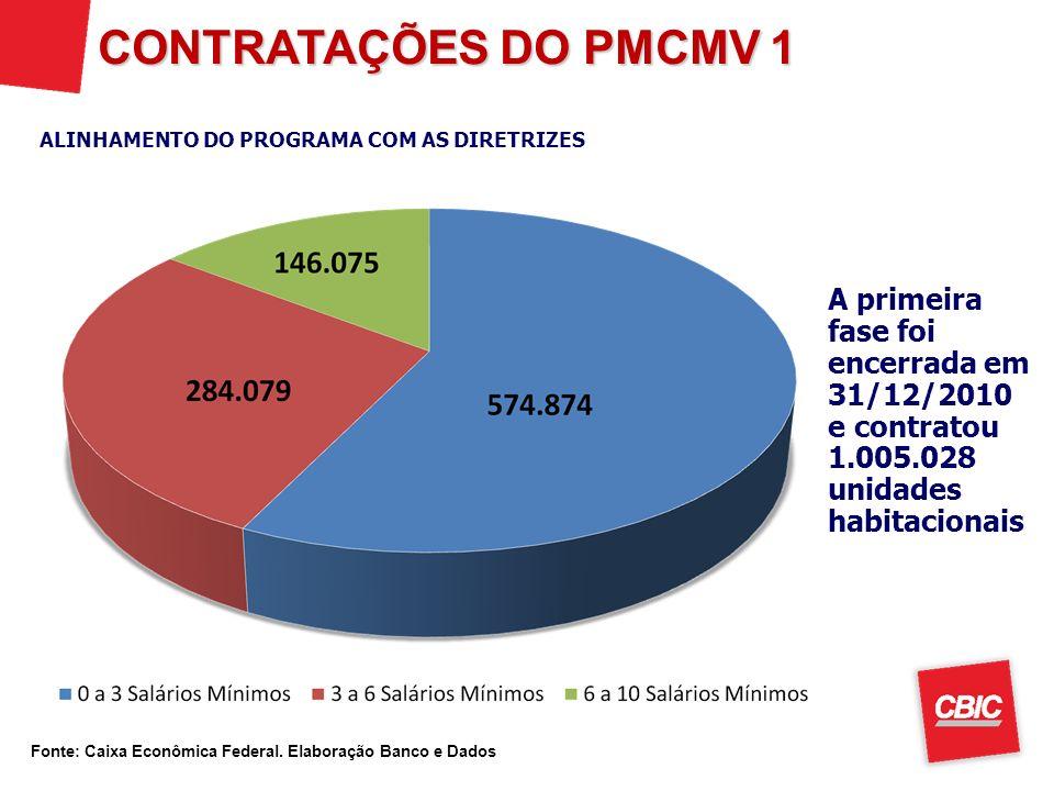 CONTRATAÇÕES DO PMCMV 1 ALINHAMENTO DO PROGRAMA COM AS DIRETRIZES.
