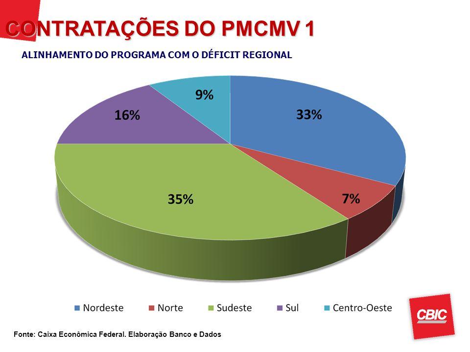 CONTRATAÇÕES DO PMCMV 1 ALINHAMENTO DO PROGRAMA COM O DÉFICIT REGIONAL