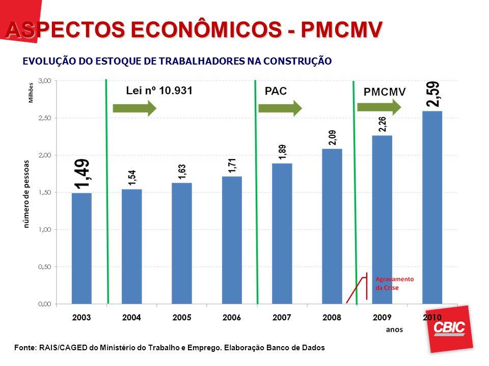 ASPECTOS ECONÔMICOS - PMCMV