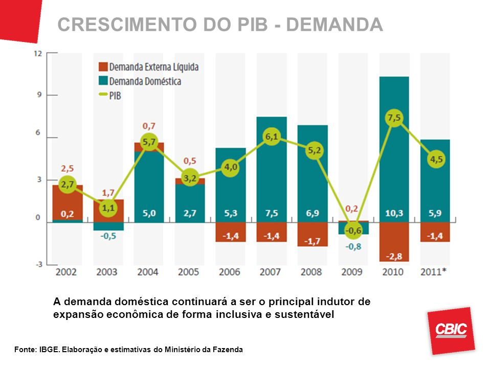 CRESCIMENTO DO PIB - DEMANDA