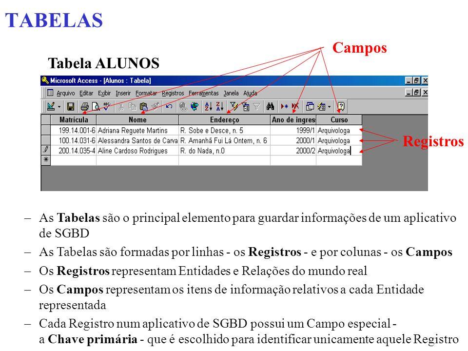 TABELAS Campos Tabela ALUNOS Registros