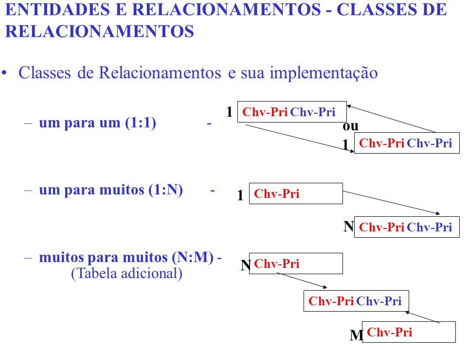 ENTIDADES E RELACIONAMENTOS - CLASSES DE RELACIONAMENTOS
