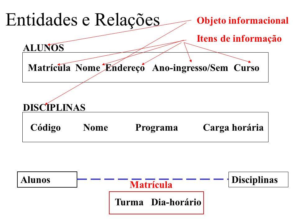 Entidades e Relações Objeto informacional Itens de informação ALUNOS
