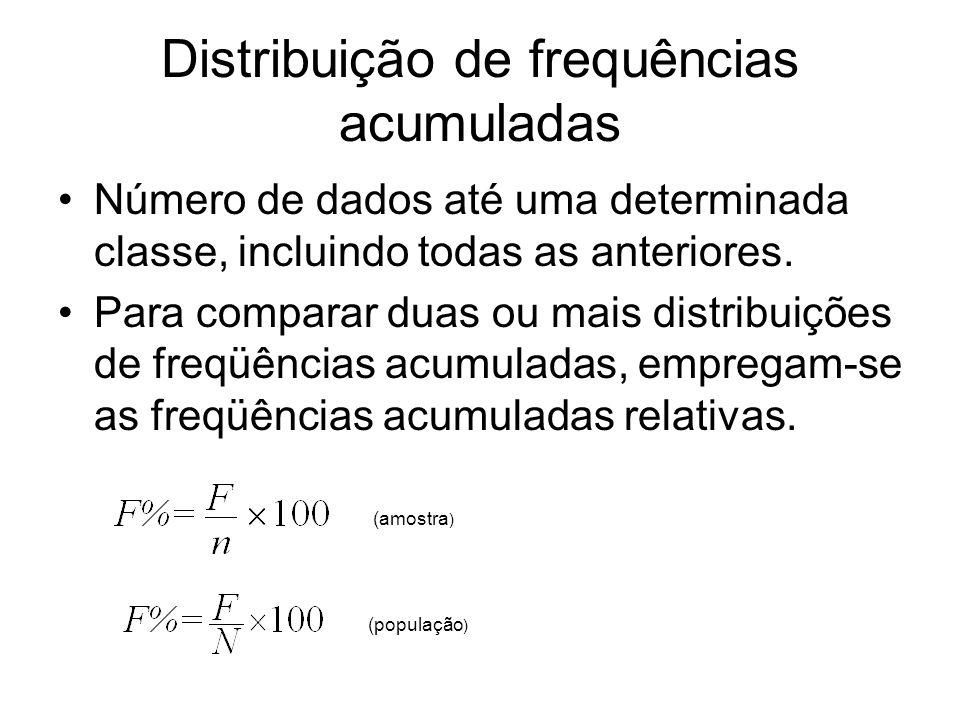 Distribuição de frequências acumuladas