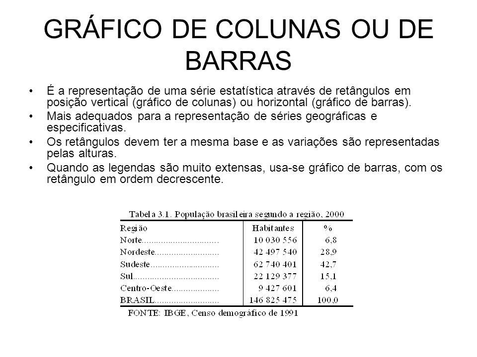 GRÁFICO DE COLUNAS OU DE BARRAS