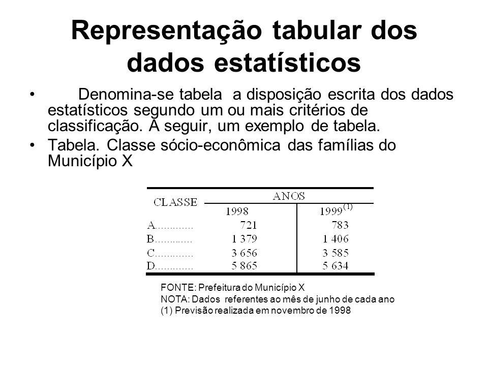 Representação tabular dos dados estatísticos