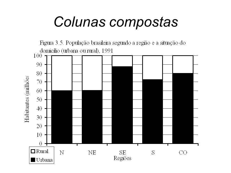 Colunas compostas