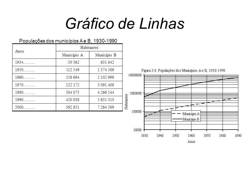 Gráfico de Linhas Populações dos municípios A e B, 1930-1990 Anos