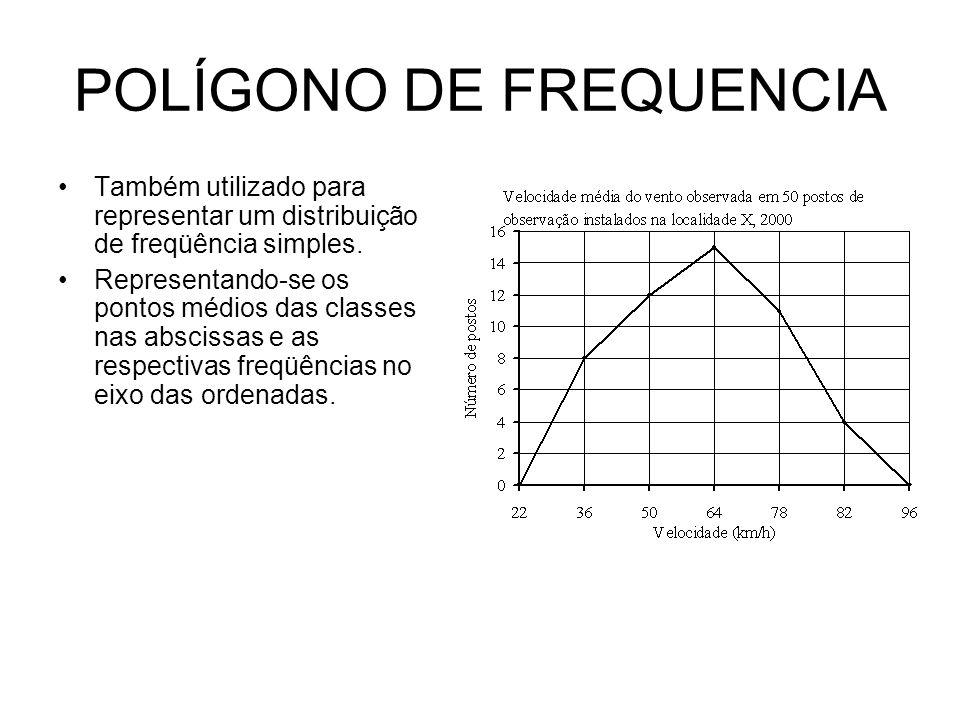 POLÍGONO DE FREQUENCIA