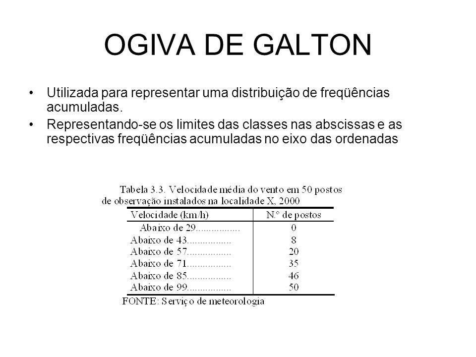 OGIVA DE GALTON Utilizada para representar uma distribuição de freqüências acumuladas.