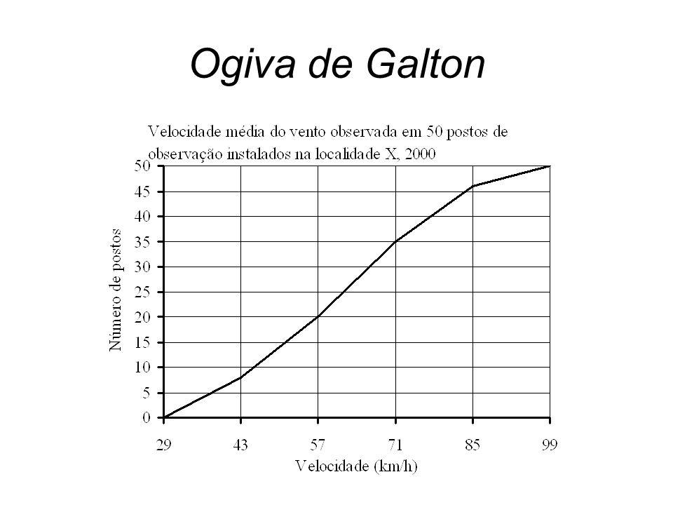 Ogiva de Galton