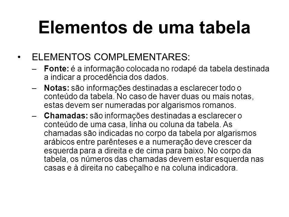 Elementos de uma tabela