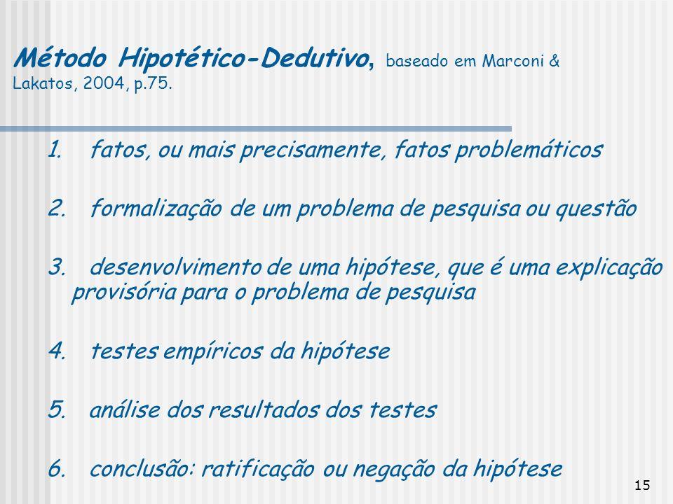 Método Hipotético-Dedutivo, baseado em Marconi & Lakatos, 2004, p.75.