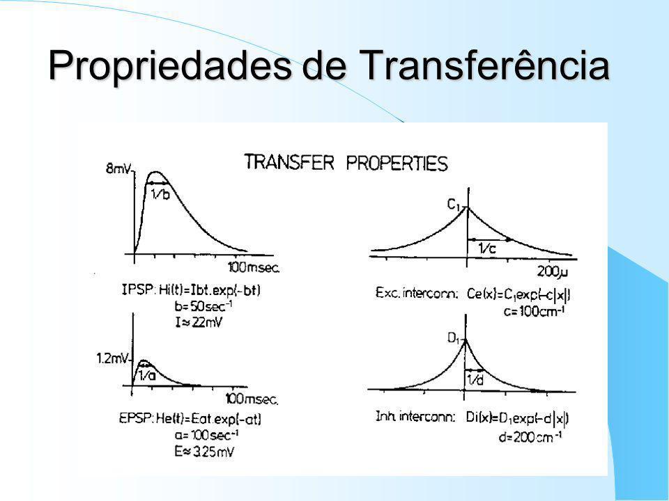 Propriedades de Transferência