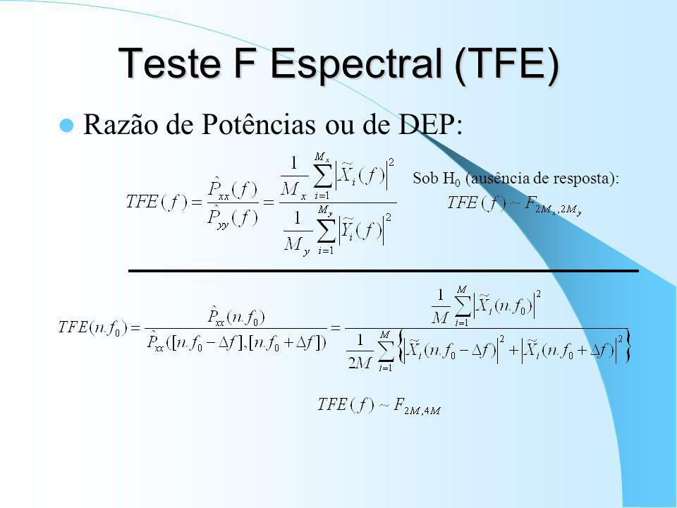 Teste F Espectral (TFE)