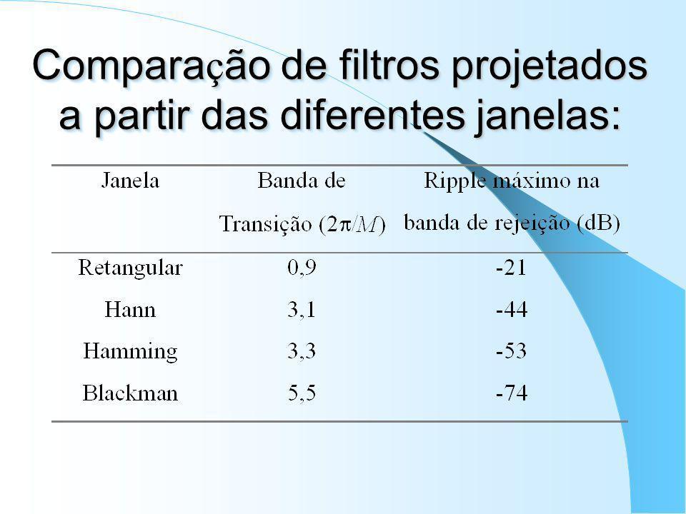 Comparação de filtros projetados a partir das diferentes janelas: