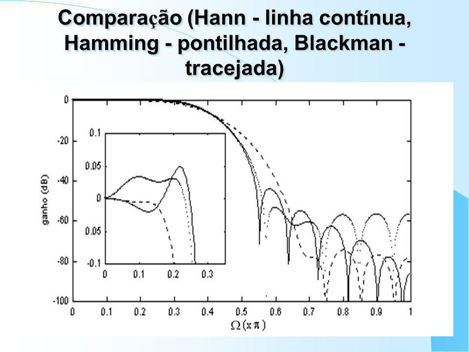 Comparação (Hann - linha contínua, Hamming - pontilhada, Blackman - tracejada)