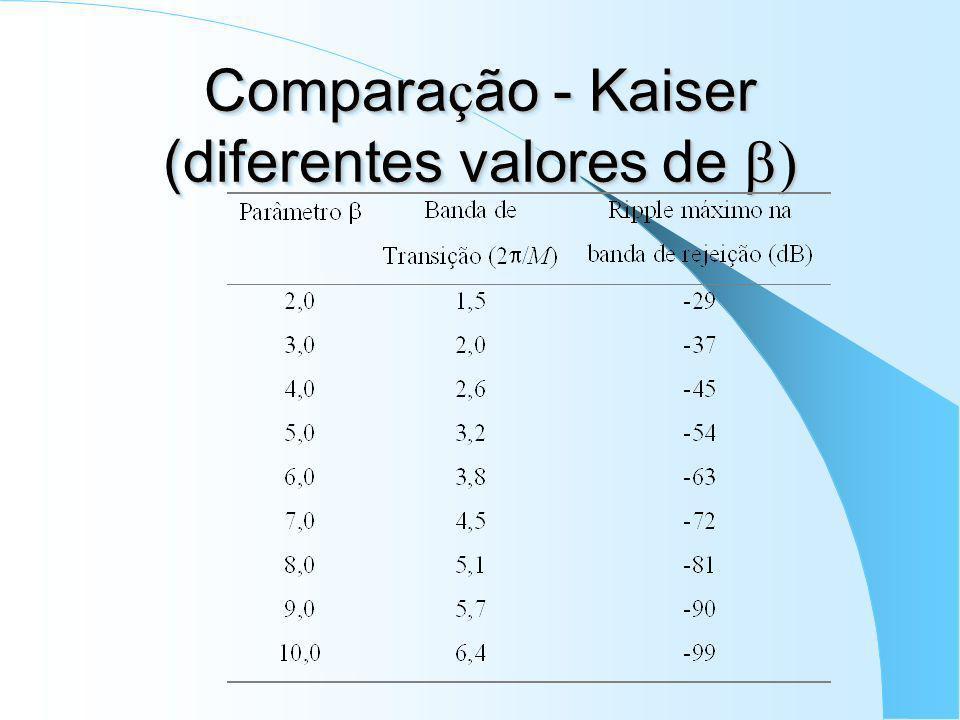 Comparação - Kaiser (diferentes valores de b)