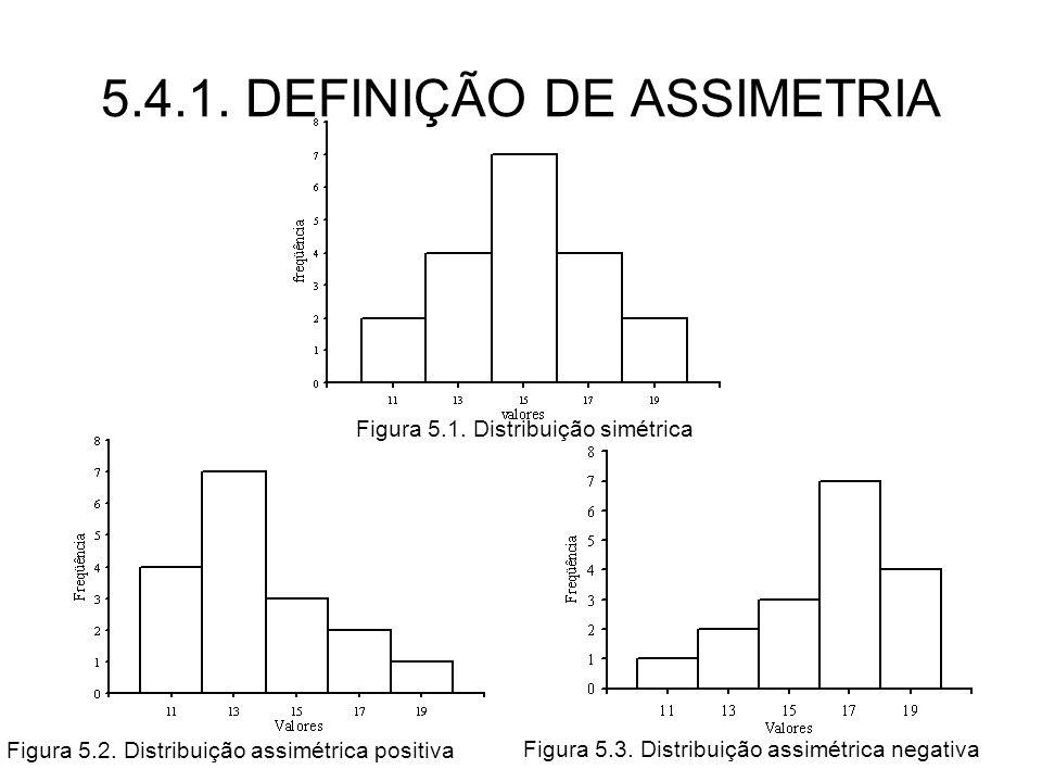 5.4.1. DEFINIÇÃO DE ASSIMETRIA