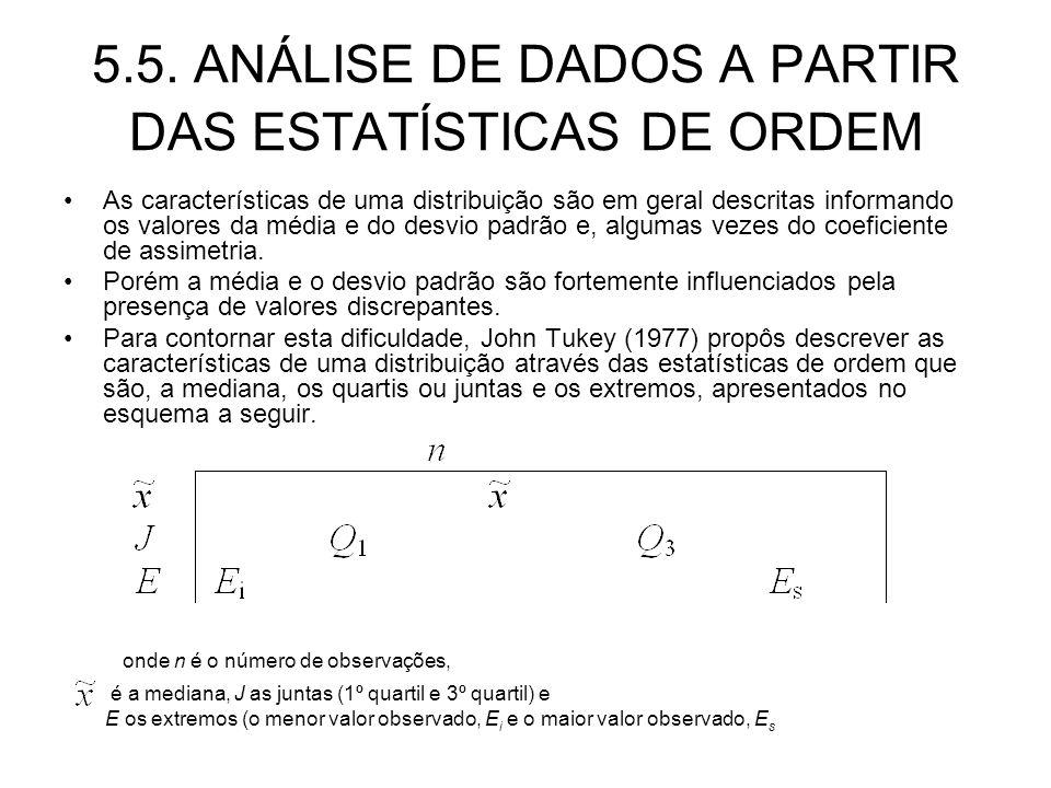 5.5. ANÁLISE DE DADOS A PARTIR DAS ESTATÍSTICAS DE ORDEM