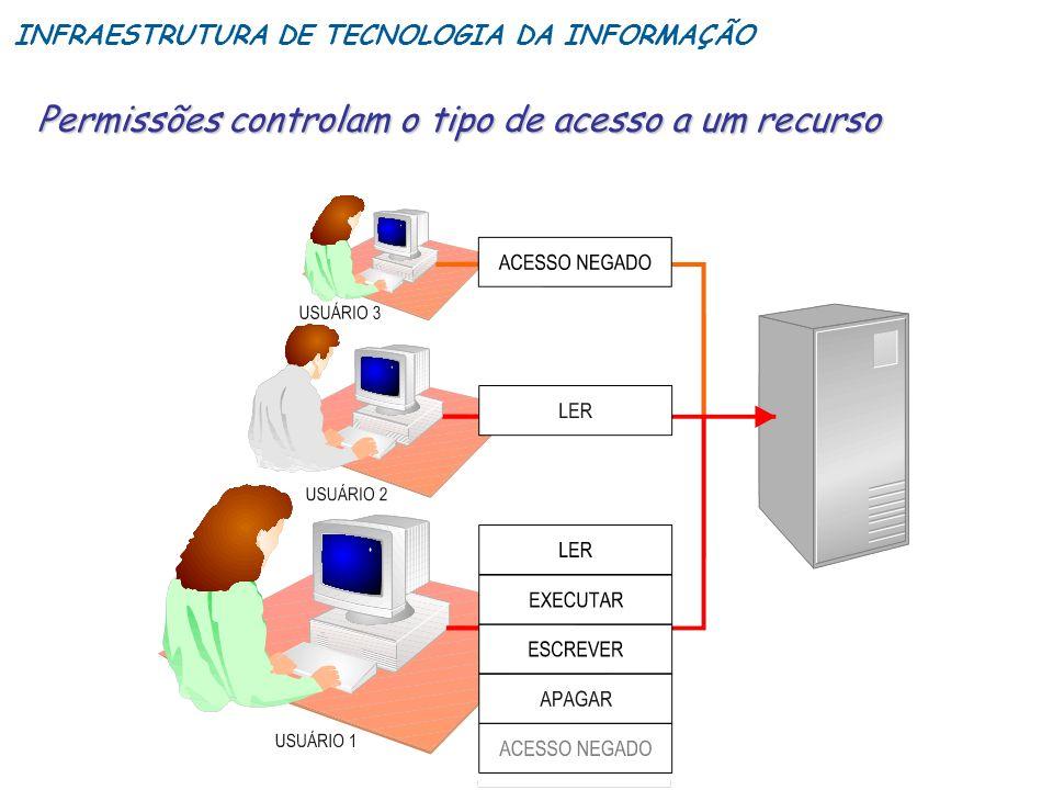 Permissões controlam o tipo de acesso a um recurso