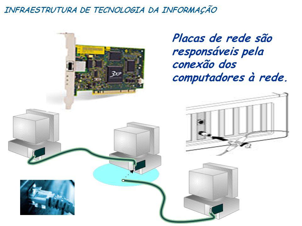 Placas de rede são responsáveis pela conexão dos computadores à rede.