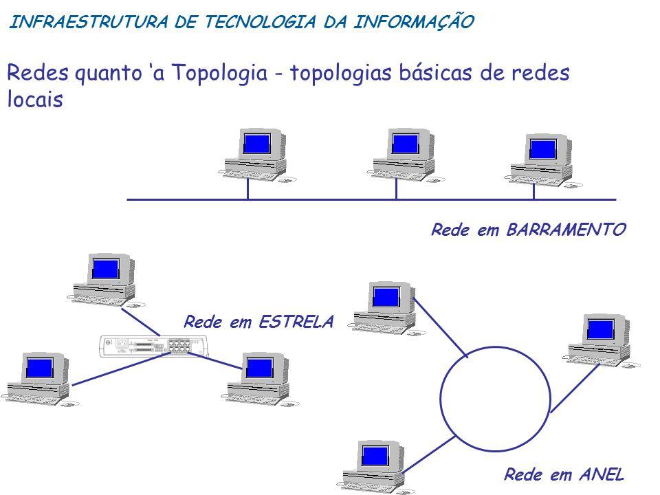 Redes quanto 'a Topologia - topologias básicas de redes locais