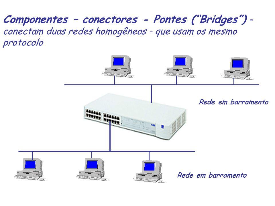 Componentes – conectores - Pontes ( Bridges ) – conectam duas redes homogêneas - que usam os mesmo protocolo