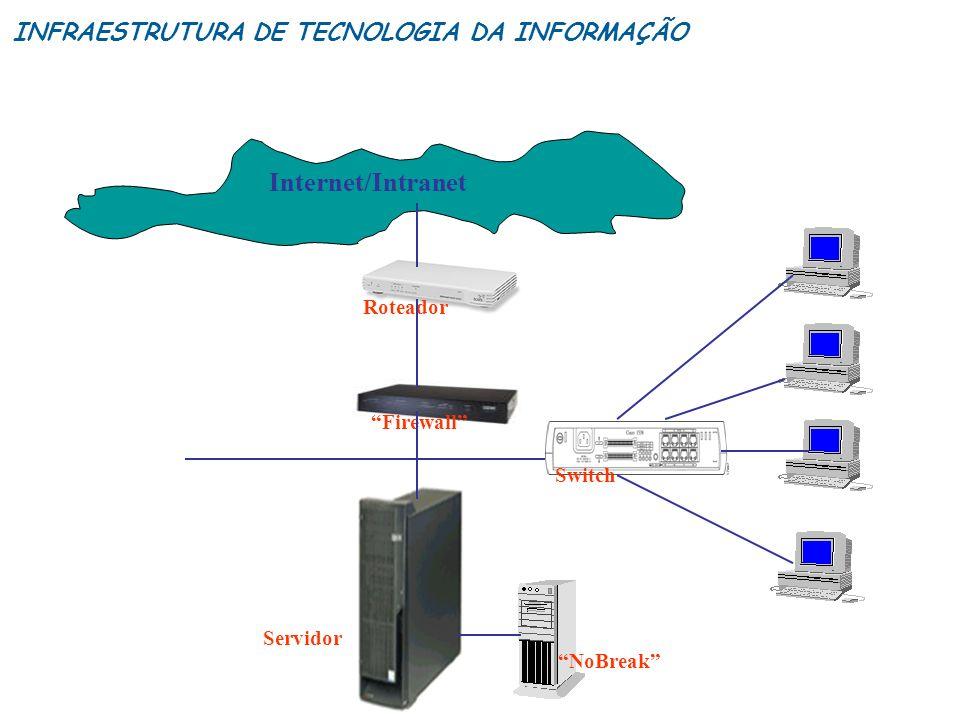 Internet/Intranet INFRAESTRUTURA DE TECNOLOGIA DA INFORMAÇÃO Roteador
