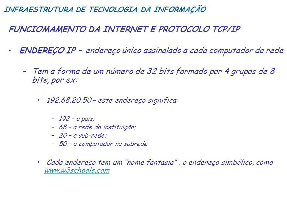 FUNCIOMAMENTO DA INTERNET E PROTOCOLO TCP/IP