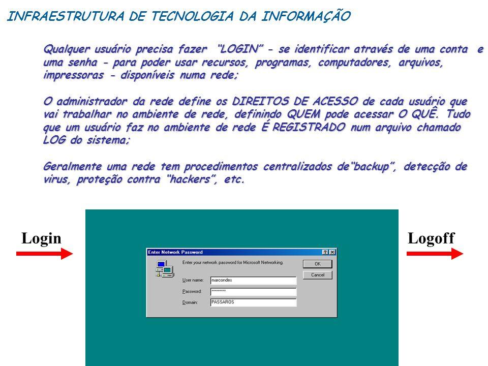 Login Logoff INFRAESTRUTURA DE TECNOLOGIA DA INFORMAÇÃO