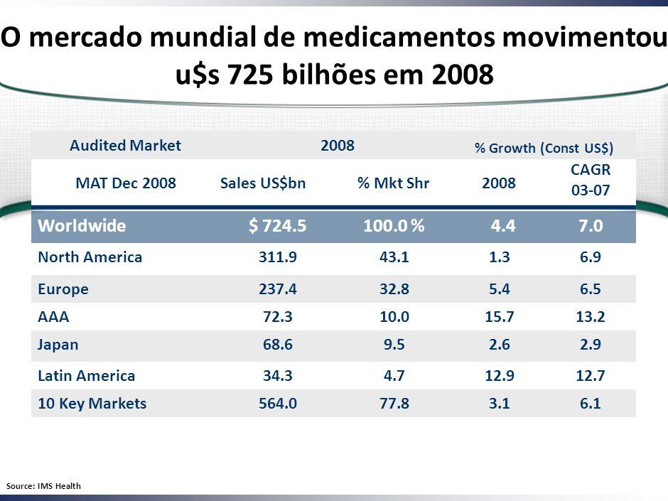 O mercado mundial de medicamentos movimentou u$s 725 bilhões em 2008