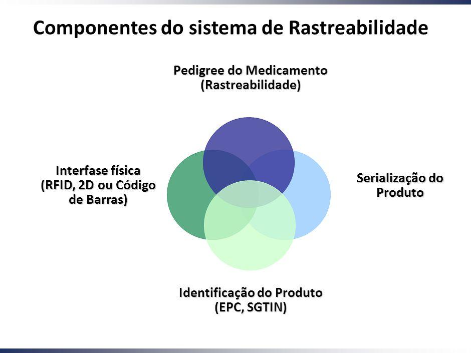 Componentes do sistema de Rastreabilidade