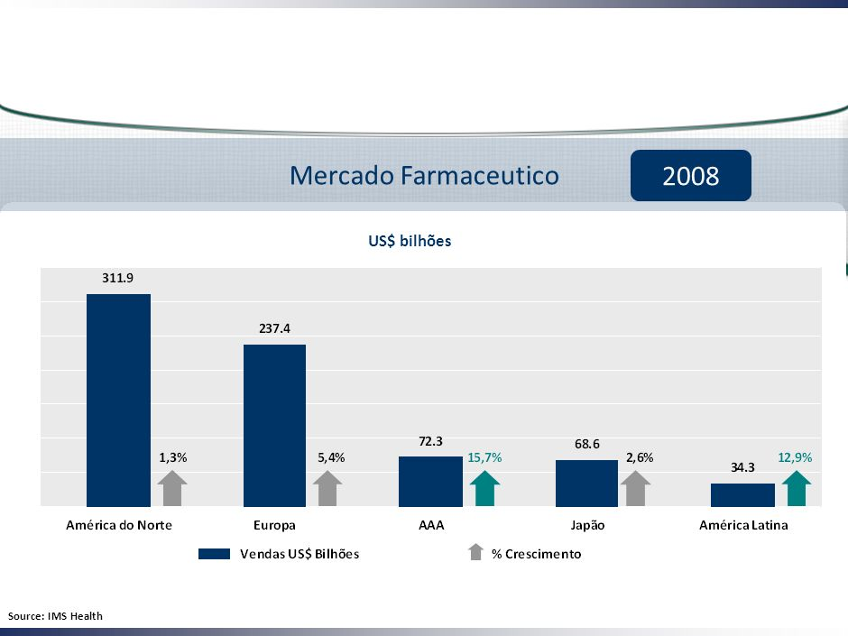 Mercado Farmaceutico 2008 US$ bilhões Source: IMS Health