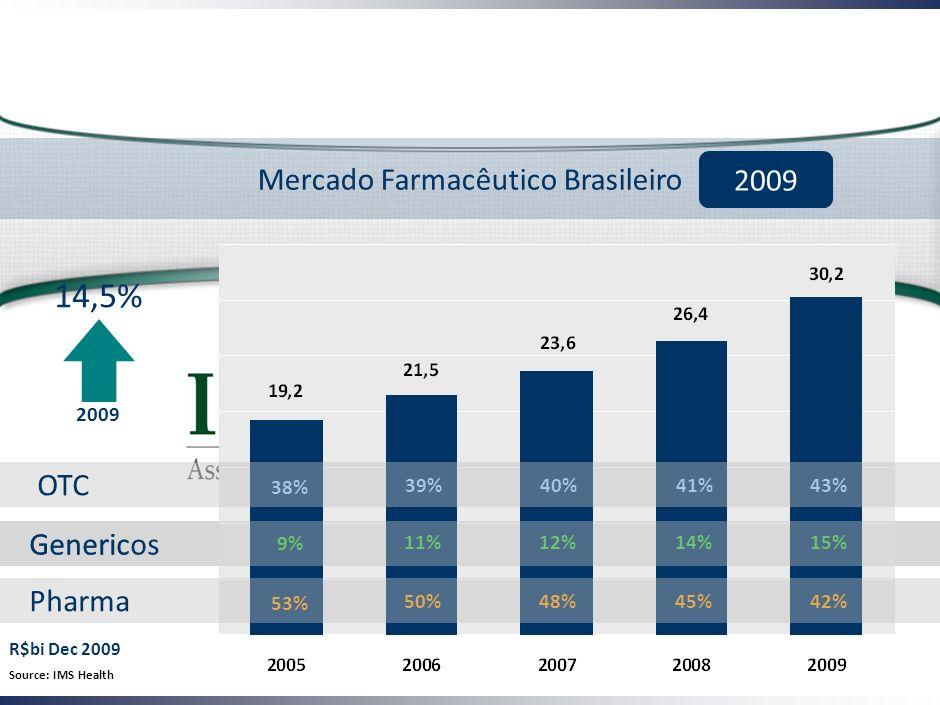 Mercado Farmacêutico Brasileiro
