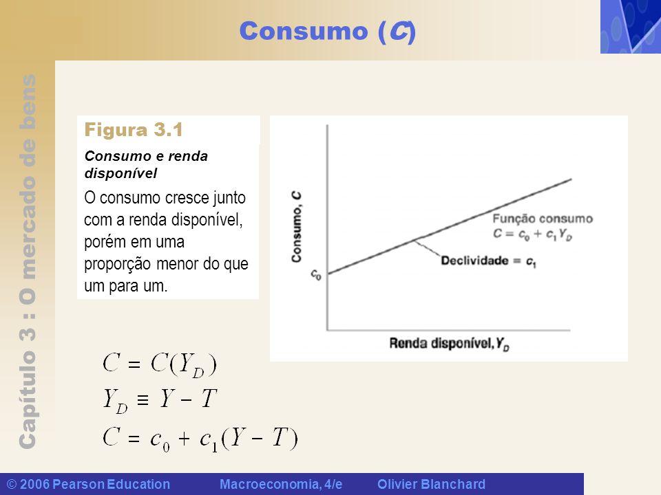 Consumo (C) Figura 3.1. Consumo e renda disponível. O consumo cresce junto com a renda disponível, porém em uma proporção menor do que um para um.