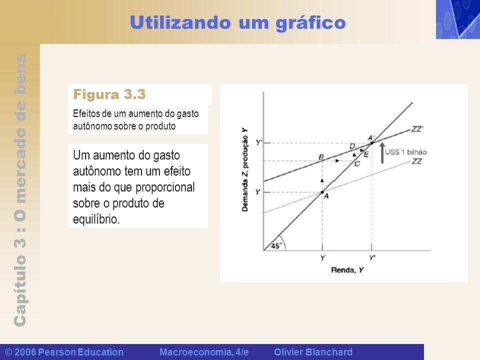 Utilizando um gráfico Figura 3.3