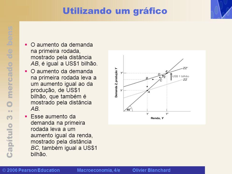 Utilizando um gráfico O aumento da demanda na primeira rodada, mostrado pela distância AB, é igual a US$1 bilhão.