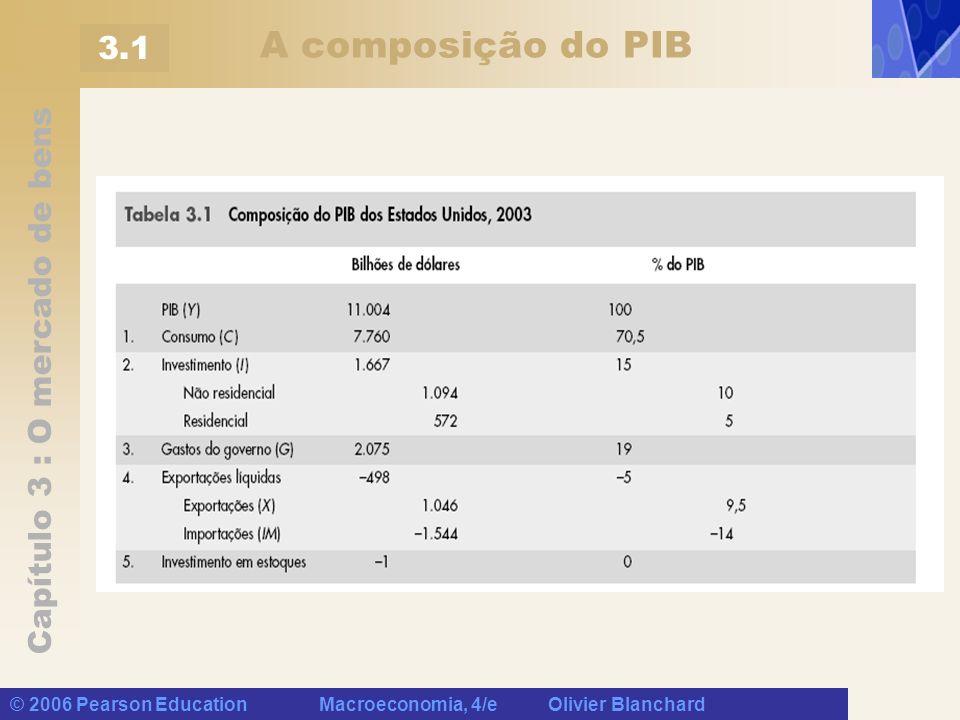 A composição do PIB 3.1 © 2006 Pearson Education Macroeconomia, 4/e Olivier Blanchard