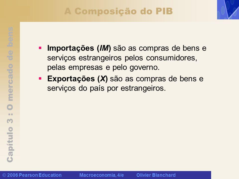 A Composição do PIB Importações (IM) são as compras de bens e serviços estrangeiros pelos consumidores, pelas empresas e pelo governo.
