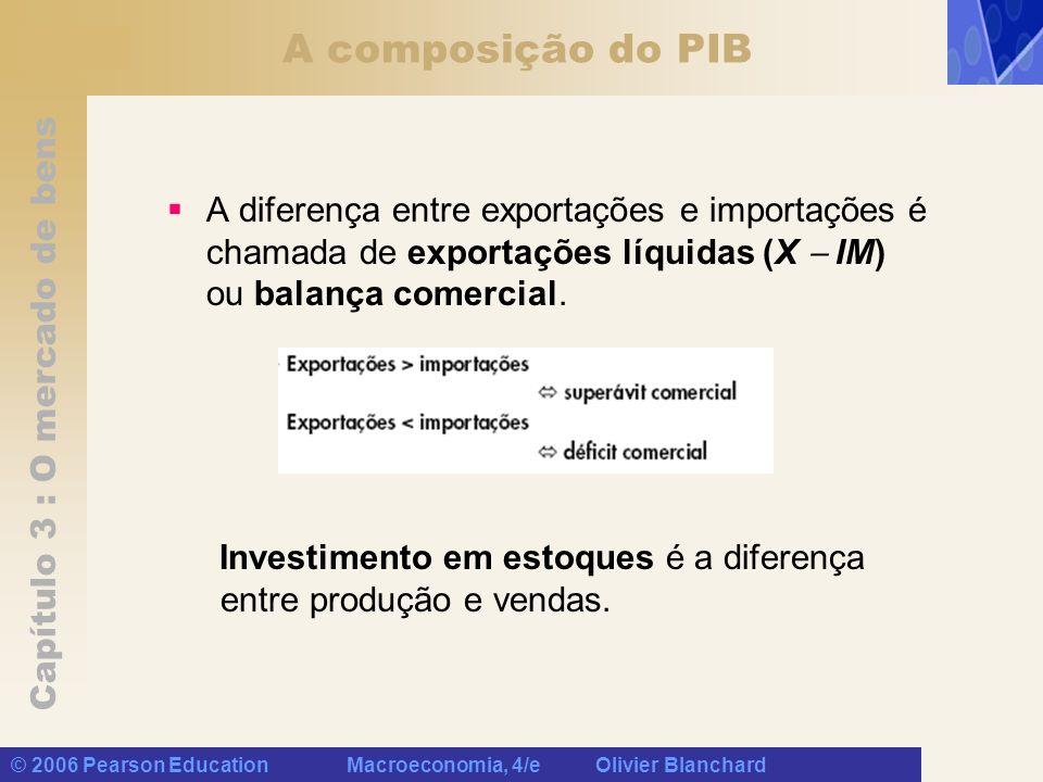 A composição do PIB A diferença entre exportações e importações é chamada de exportações líquidas (X  IM) ou balança comercial.